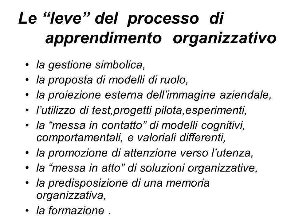 Le leve del processo di apprendimento organizzativo la gestione simbolica, la proposta di modelli di ruolo, la proiezione esterna dellimmagine azienda