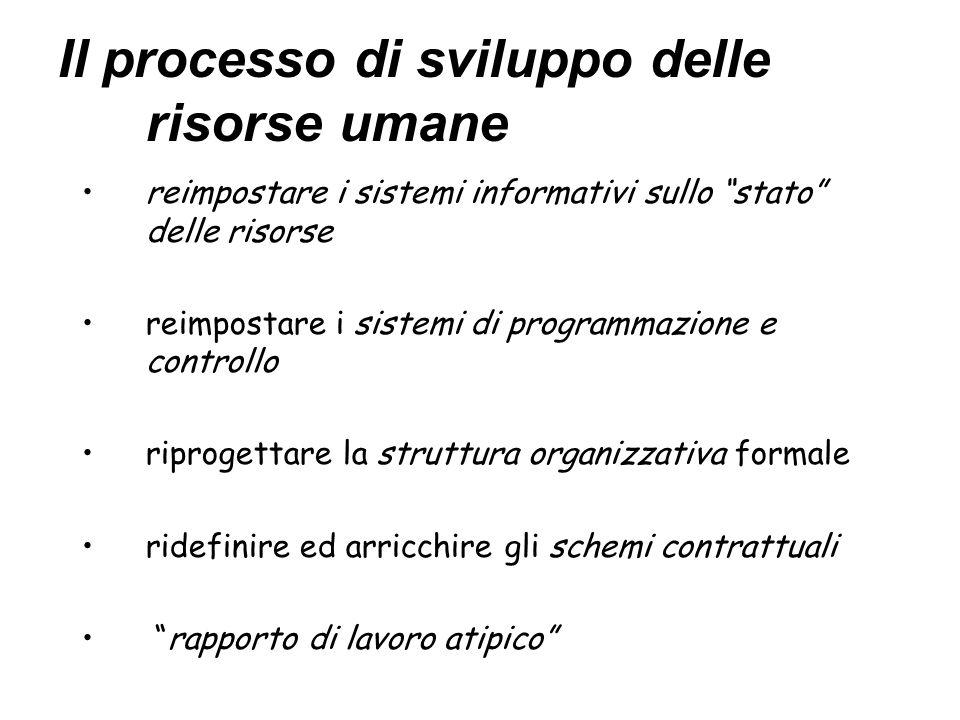 Il processo di sviluppo delle risorse umane reimpostare i sistemi informativi sullo stato delle risorse reimpostare i sistemi di programmazione e cont