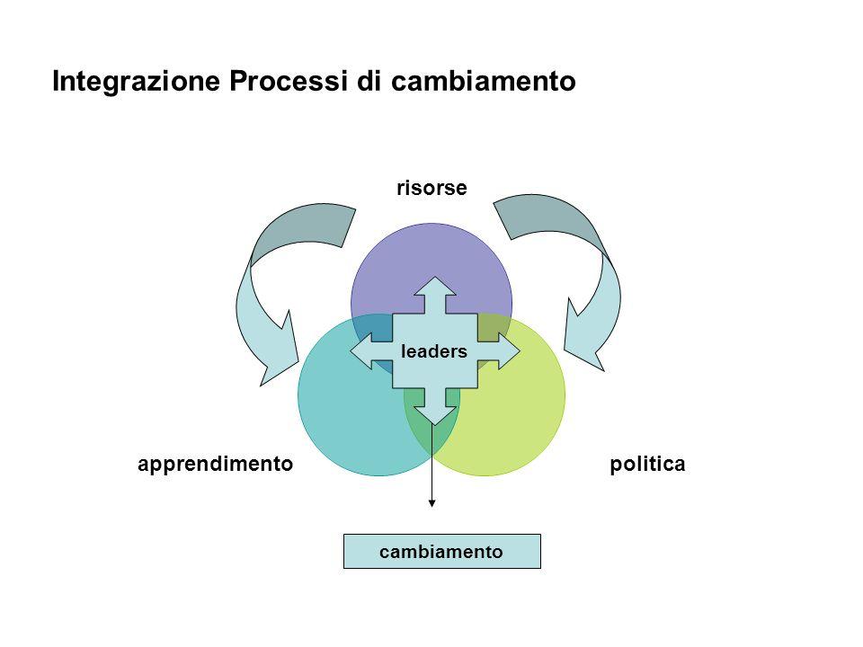 Integrazione Processi di cambiamento risorse politicaapprendimento cambiamento leaders