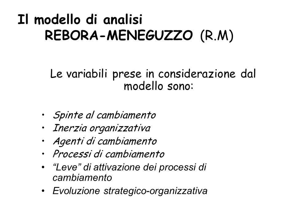 Il modello di analisi REBORA-MENEGUZZO (R.M) Le variabili prese in considerazione dal modello sono: Spinte al cambiamento Inerzia organizzativa Agenti