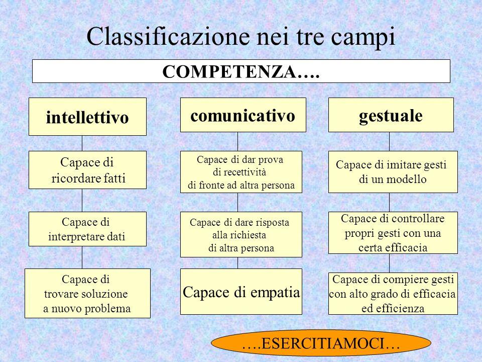 Classificazione nei tre campi intellettivo comunicativogestuale Capace di ricordare fatti Capace di interpretare dati Capace di trovare soluzione a nu