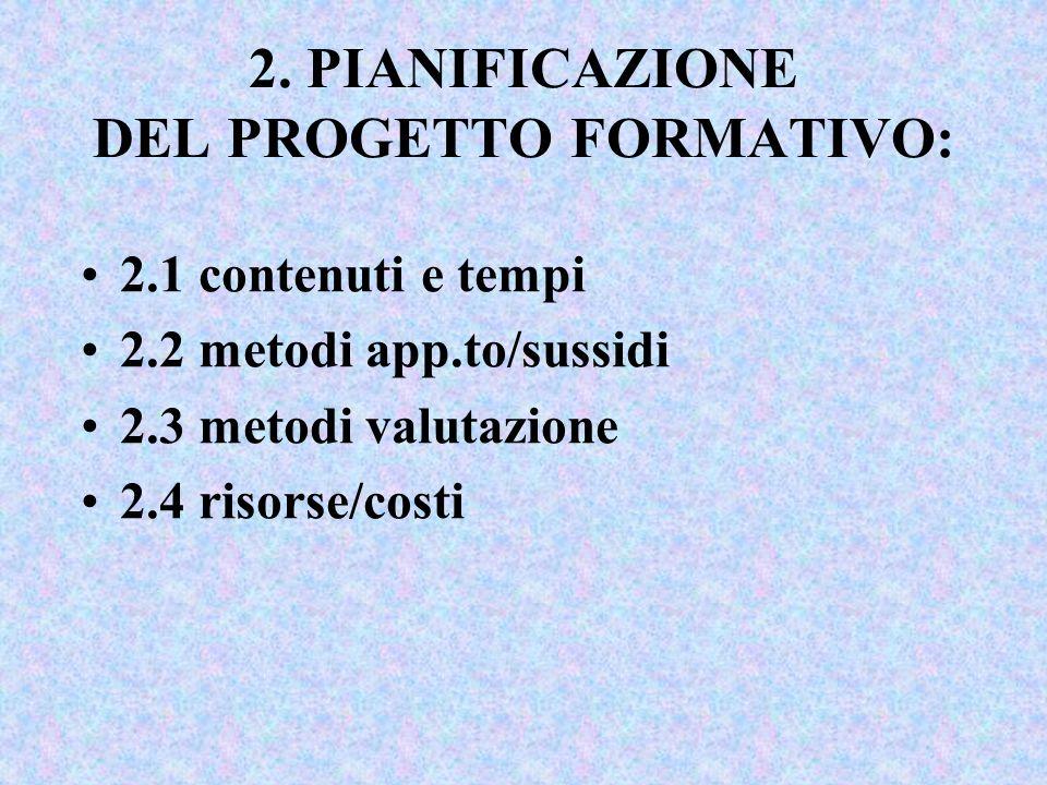 2. PIANIFICAZIONE DEL PROGETTO FORMATIVO: 2.1 contenuti e tempi 2.2 metodi app.to/sussidi 2.3 metodi valutazione 2.4 risorse/costi