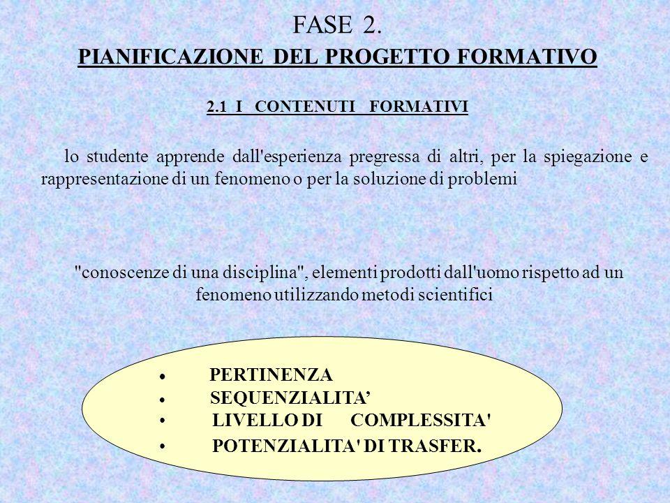 FASE 2. PIANIFICAZIONE DEL PROGETTO FORMATIVO 2.1 I CONTENUTI FORMATIVI lo studente apprende dall'esperienza pregressa di altri, per la spiegazione e