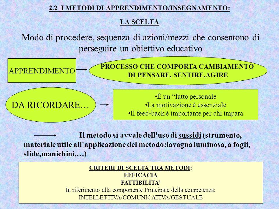 2.2 I METODI DI APPRENDIMENTO/INSEGNAMENTO: LA SCELTA Il metodo si avvale dell'uso di sussidi (strumento, materiale utile all'applicazione del metodo: