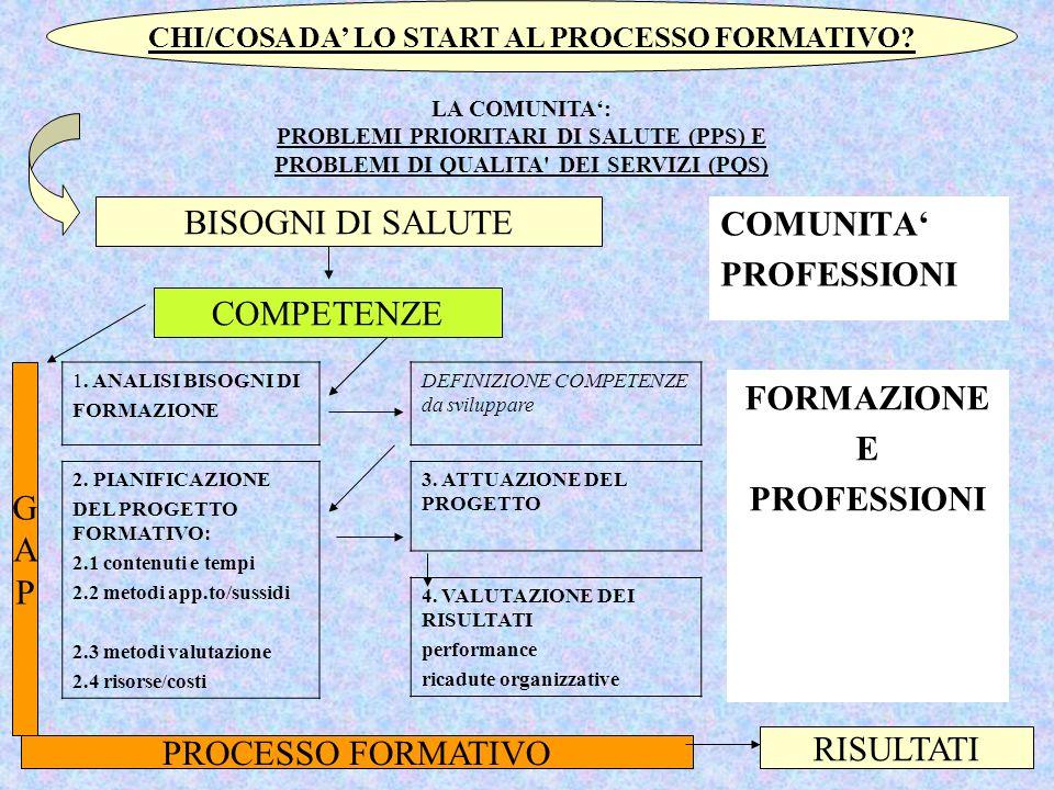 COMUNITA PROFESSIONI FORMAZIONE E PROFESSIONI BISOGNI DI SALUTE COMPETENZE PROCESSO FORMATIVO 1. ANALISI BISOGNI DI FORMAZIONE 2. PIANIFICAZIONE DEL P