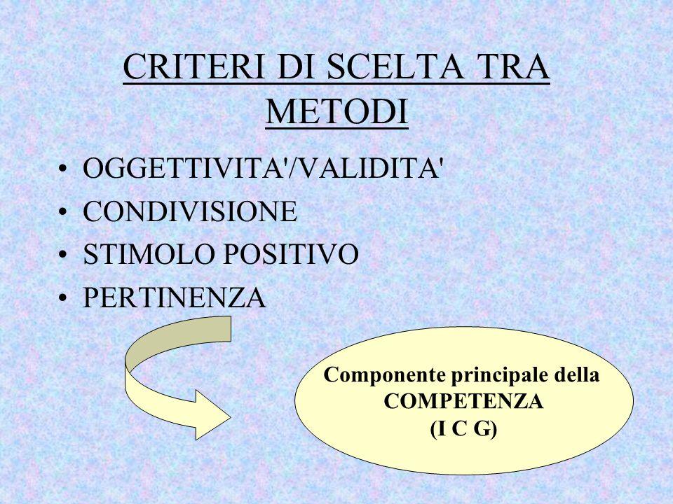 CRITERI DI SCELTA TRA METODI OGGETTIVITA'/VALIDITA' CONDIVISIONE STIMOLO POSITIVO PERTINENZA Componente principale della COMPETENZA (I C G)