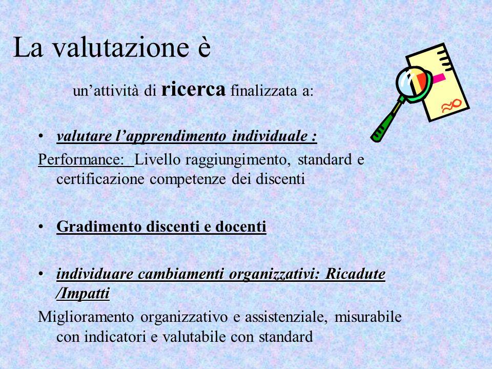 La valutazione è valutare lapprendimento individuale : Performance: Livello raggiungimento, standard e certificazione competenze dei discenti Gradimen