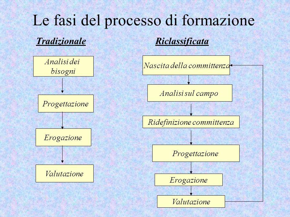 Le fasi del processo di formazione Tradizionale Riclassificata Analisi dei bisogni Progettazione Erogazione Valutazione Nascita della committenza Anal