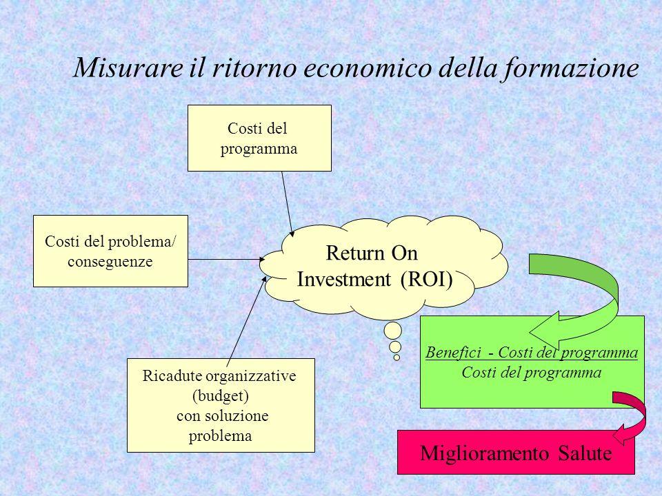 Misurare il ritorno economico della formazione Costi del programma Costi del problema/ conseguenze Ricadute organizzative (budget) con soluzione probl