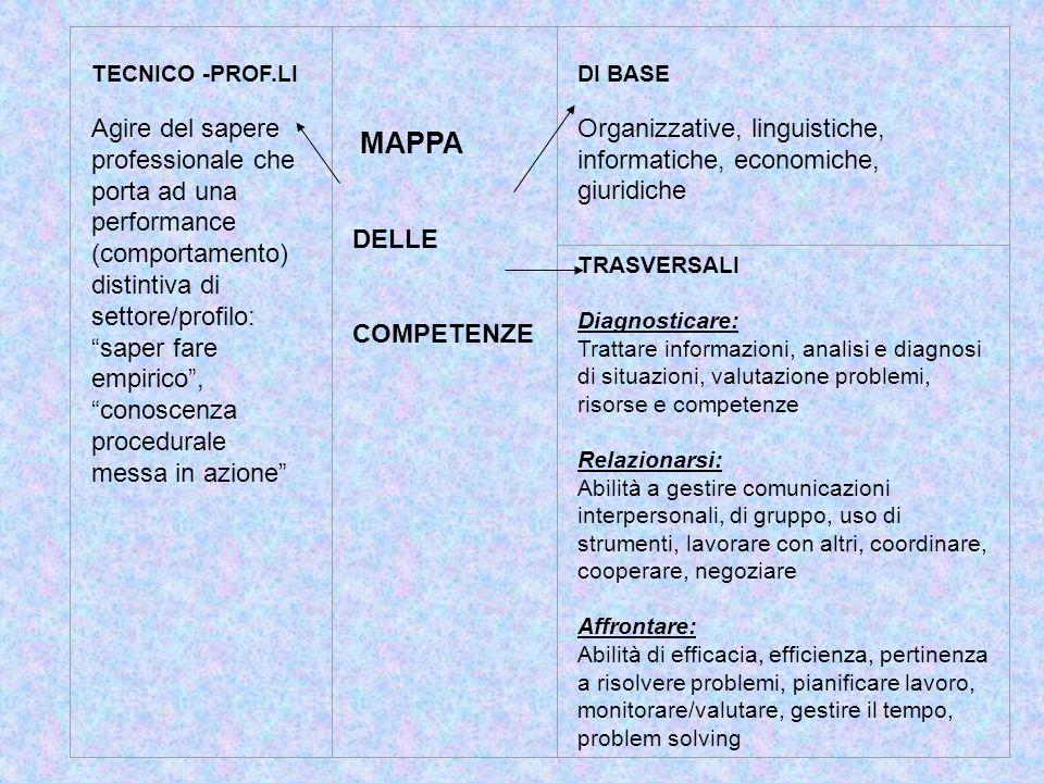 FASI FONDAMENTALI PER LA COSTRUZIONE DEL MODELLO: FASISotto fasiOUT PUT 1.