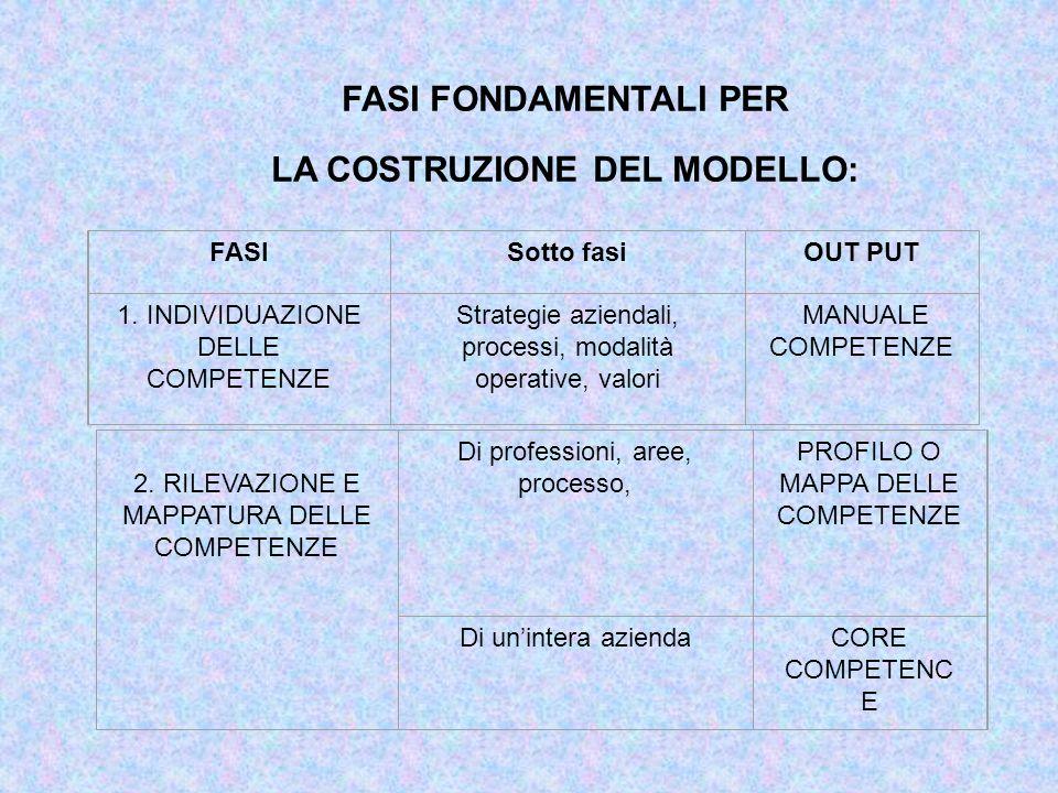 FASI FONDAMENTALI PER LA COSTRUZIONE DEL MODELLO: FASISotto fasiOUT PUT 1. INDIVIDUAZIONE DELLE COMPETENZE Strategie aziendali, processi, modalità ope