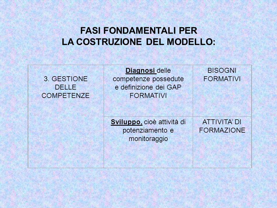 FASI FONDAMENTALI PER LA COSTRUZIONE DEL MODELLO: 3. GESTIONE DELLE COMPETENZE Diagnosi delle competenze possedute e definizione dei GAP FORMATIVI BIS