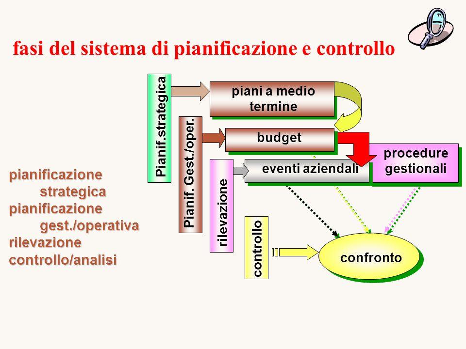 fasi del sistema di pianificazione e controllo pianificazione strategica pianificazione gest./operativa rilevazionecontrollo/analisi procedure gestionali Pianif.strategica controllo piani a medio termine eventi aziendali rilevazione budget confronto Pianif.