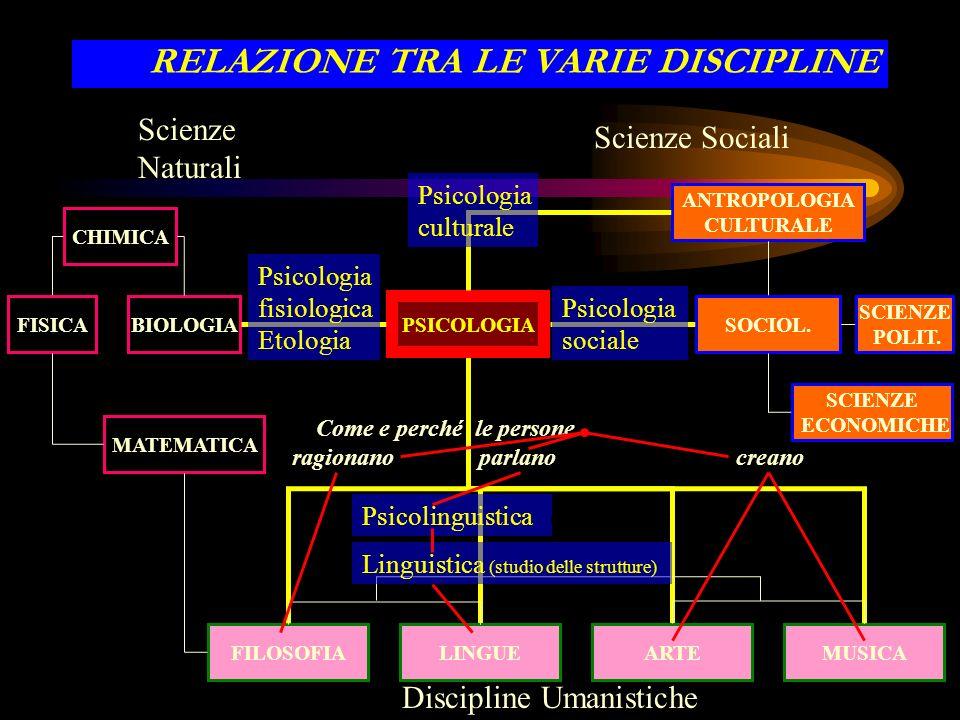 Come si situa la psicologia tra le varie discipline (scientifiche e umanistiche)?