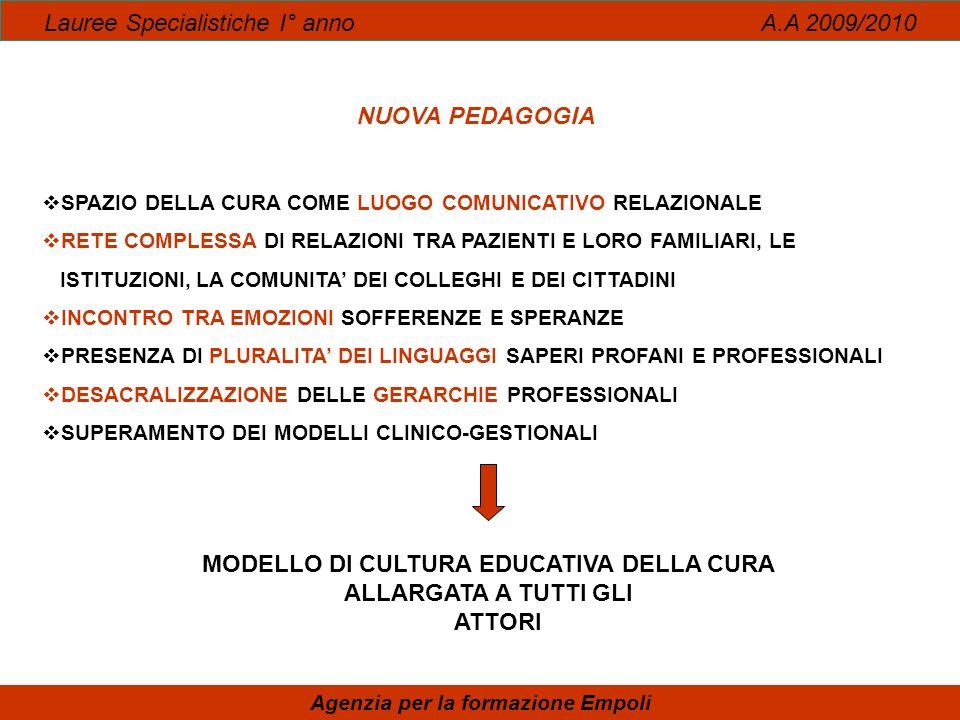 Lauree Specialistiche I° anno A.A 2009/2010 Agenzia per la formazione Empoli DONNE E CURA MODELLO PEDAGOGICO EDUCATIVO VALORE DELLA NEGOZIAZIONE COME PROCESSO DI REGOLAZIONE DELLE RELAZIONI COSTANTE ATTENZIONE ALLA COSTRUZIONE E CONDIVISIONE DEI SIGNIFICATI COMPLESSITA DELLA RELAZIONE DI CURA COME SISTEMA RESPONSABILIZZAZIONE DEL PAZIENTE NELLA GESTIONE DEL PERCORSO DI SALUTE MALATTIA E AUTONOMIA NELLE SCELTE DEI PERCORSI CLINICO TERAPETICI INTERPETAZIONE DEI CONTESTI DI CURA COME SPAZI NARRATIVI NECESSITA DI SVILUPPARE CAPACITA NARRATIVE, SAPERSI RACCONTARE SAPER PARLARE, NARRARE I PROPRI VISSUTI PER ENTRAMBI I SOGGETTI DELLA CURA CAPACITA CRITICO-RIFLESSIVA DEGLI ATTORI