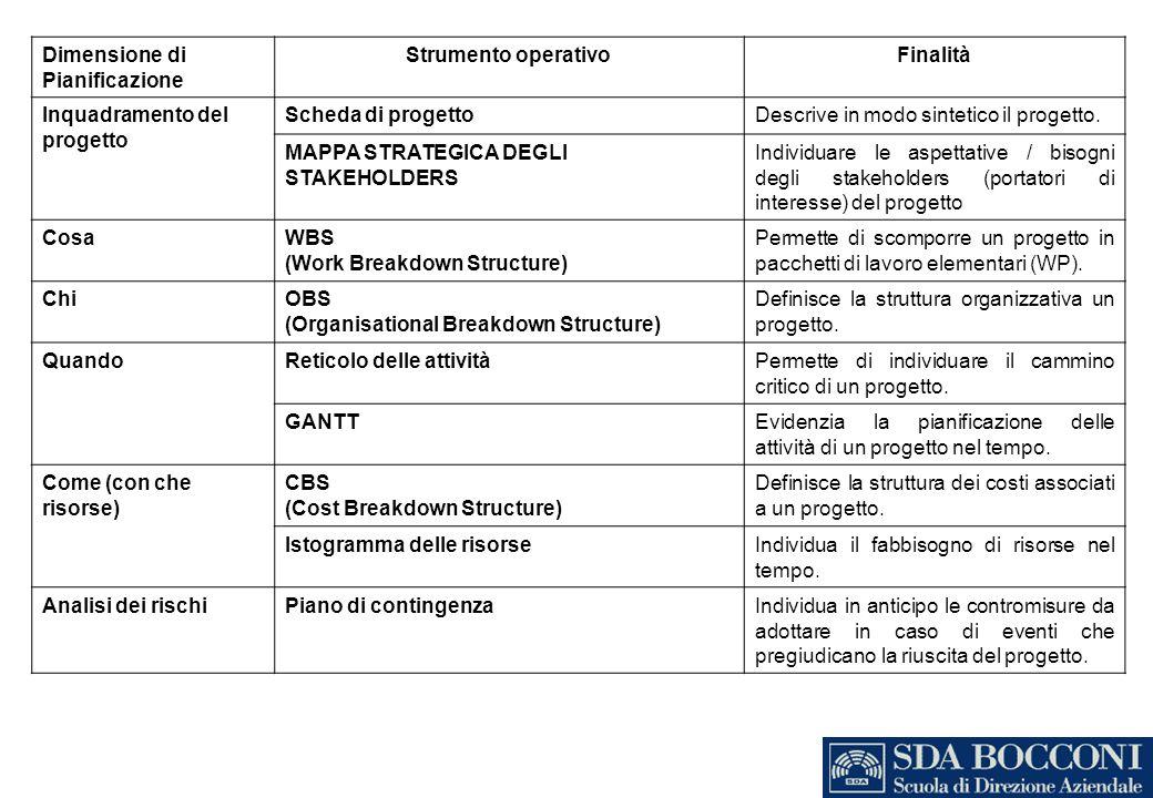 Dimensione di Pianificazione Strumento operativoFinalità Inquadramento del progetto Scheda di progettoDescrive in modo sintetico il progetto. MAPPA ST
