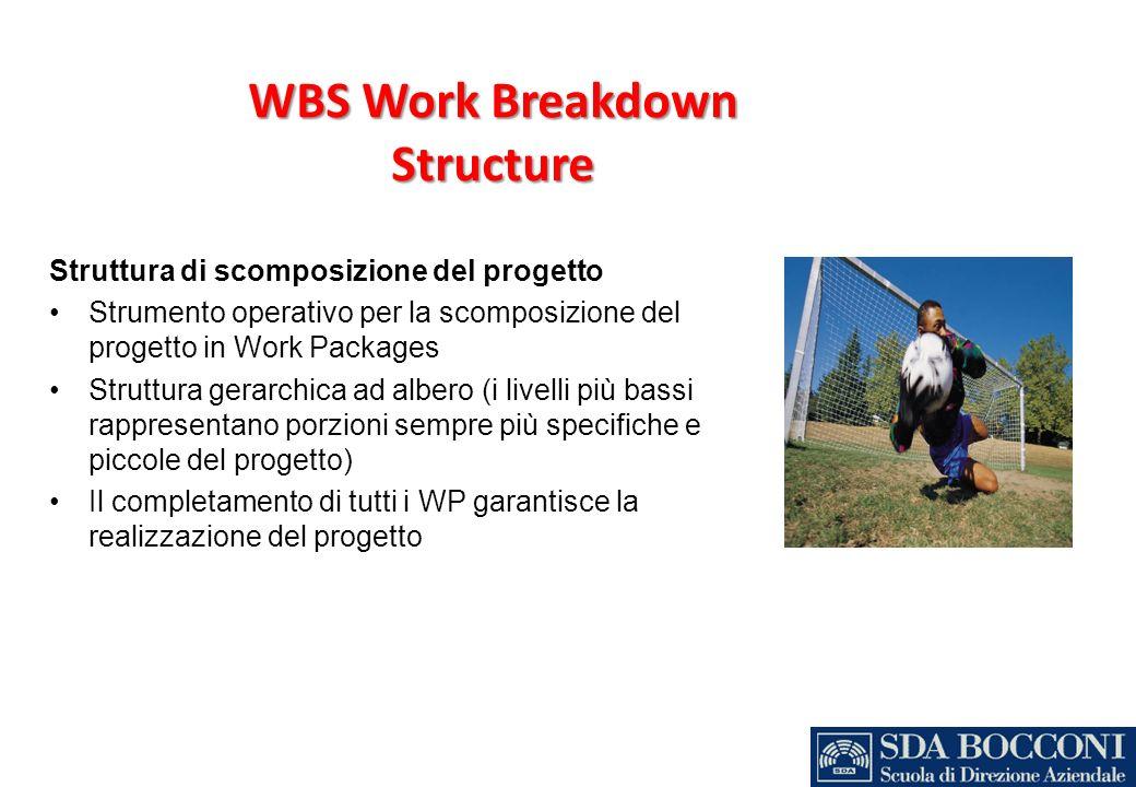 WBS Work Breakdown Structure Struttura di scomposizione del progetto Strumento operativo per la scomposizione del progetto in Work Packages Struttura