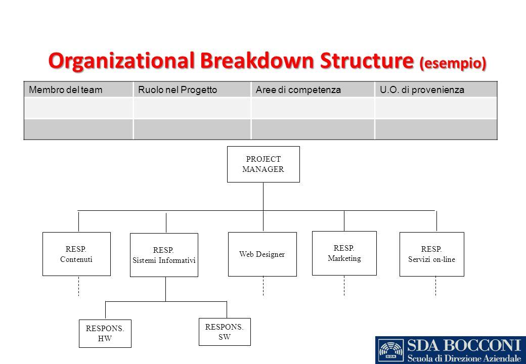 Organizational Breakdown Structure (esempio) Membro del teamRuolo nel ProgettoAree di competenzaU.O. di provenienza PROJECT MANAGER RESP. Contenuti RE