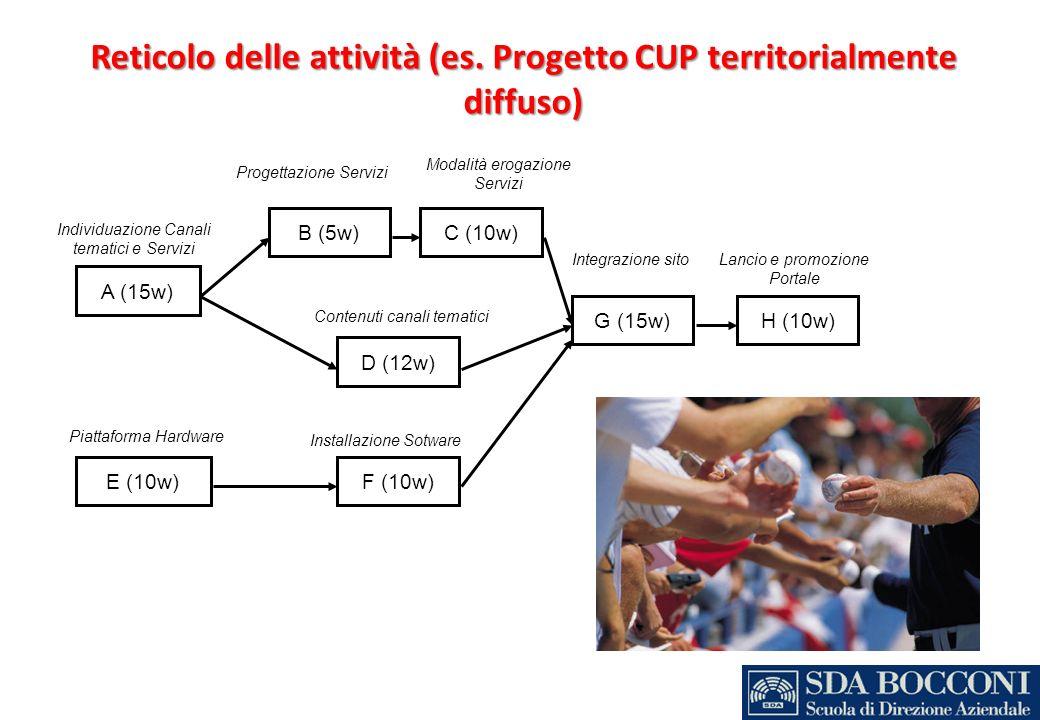 Reticolo delle attività (es. Progetto CUP territorialmente diffuso) A (15w) E (10w) C (10w) G (15w)H (10w) B (5w) F (10w) D (12w) Individuazione Canal