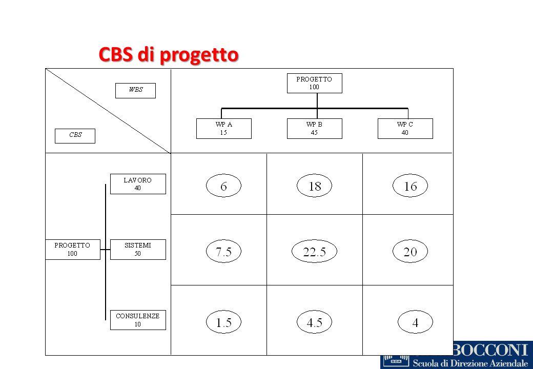 CBS di progetto