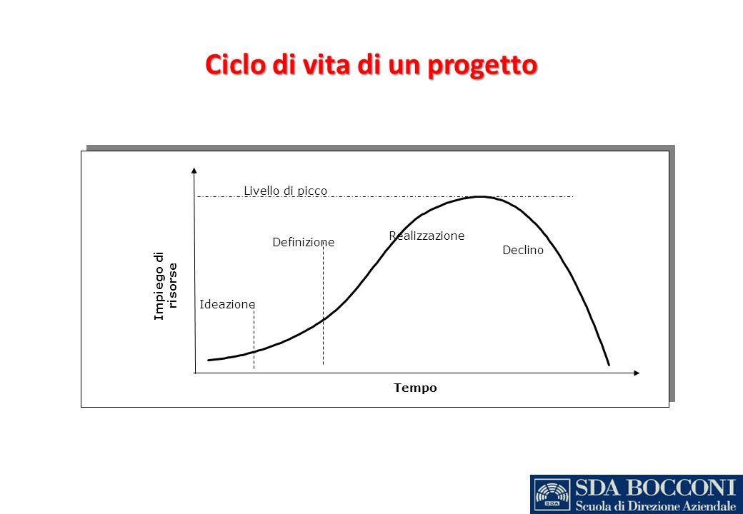 Ciclo di vita di un progetto Livello di picco Definizione Realizzazione Tempo Impiego di risorse Declino Ideazione