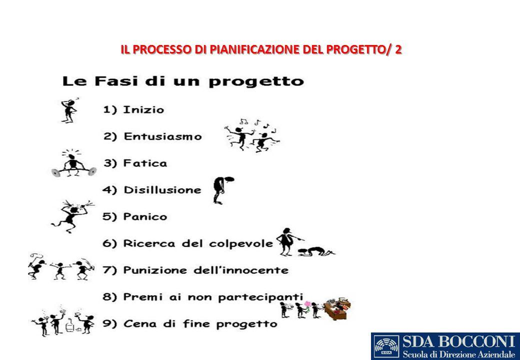 IL PROCESSO DI PIANIFICAZIONE DEL PROGETTO/ 2