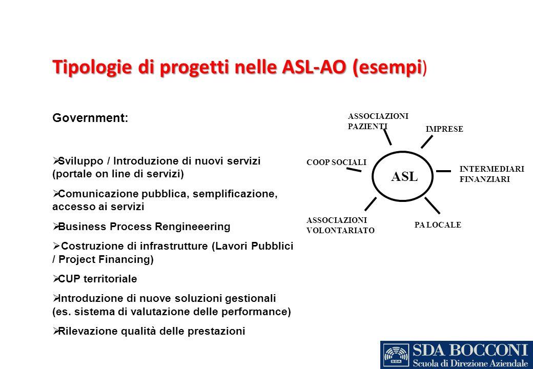 Tipologie di progetti nelle ASL-AO (esempi Tipologie di progetti nelle ASL-AO (esempi ) Government: Sviluppo / Introduzione di nuovi servizi (portale