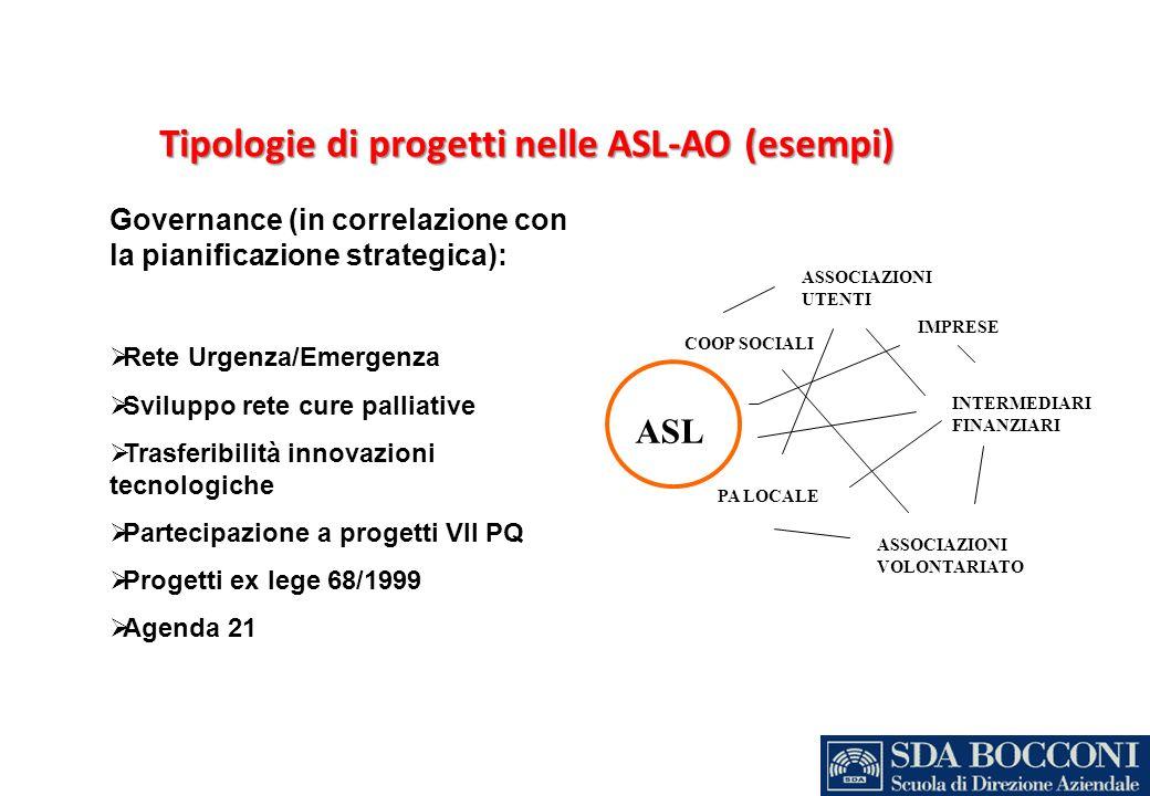 Tipologie di progetti nelle ASL-AO (esempi) Governance (in correlazione con la pianificazione strategica): Rete Urgenza/Emergenza Sviluppo rete cure p