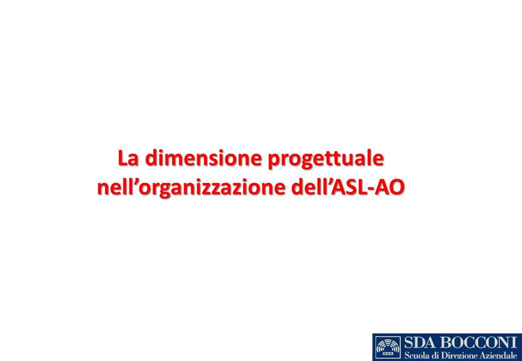 Organizational Breakdown Structure (esempio) Membro del teamRuolo nel ProgettoAree di competenzaU.O.