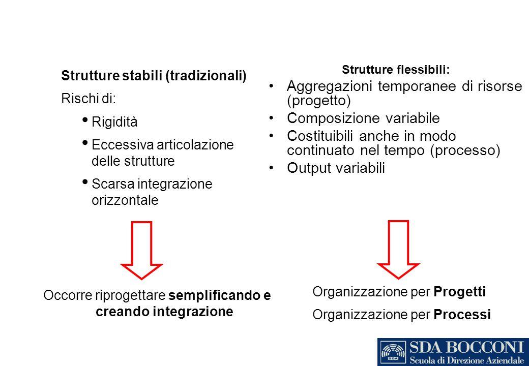 Strutture flessibili: Aggregazioni temporanee di risorse (progetto) Composizione variabile Costituibili anche in modo continuato nel tempo (processo)