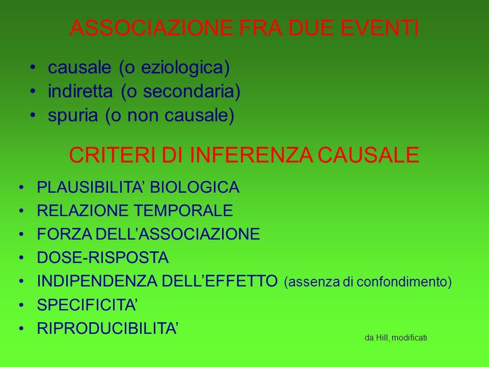 ASSOCIAZIONE FRA DUE EVENTI causale (o eziologica) indiretta (o secondaria) spuria (o non causale) CRITERI DI INFERENZA CAUSALE PLAUSIBILITA BIOLOGICA RELAZIONE TEMPORALE FORZA DELLASSOCIAZIONE DOSE-RISPOSTA INDIPENDENZA DELLEFFETTO (assenza di confondimento) SPECIFICITA RIPRODUCIBILITA da Hill, modificati