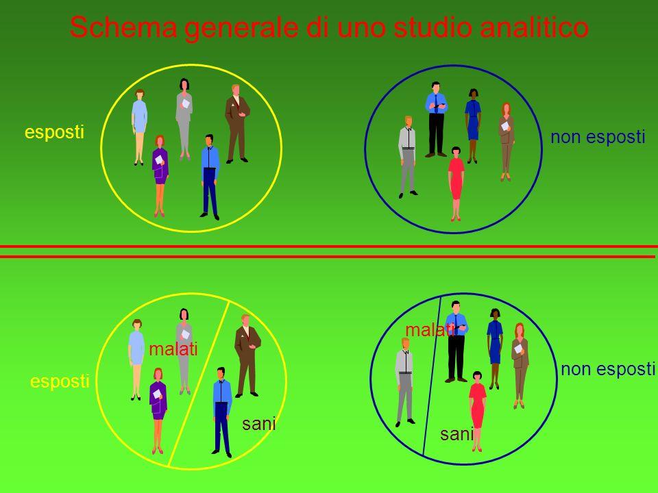 Schema generale di uno studio analitico esposti non esposti esposti malati sani non esposti malati sani
