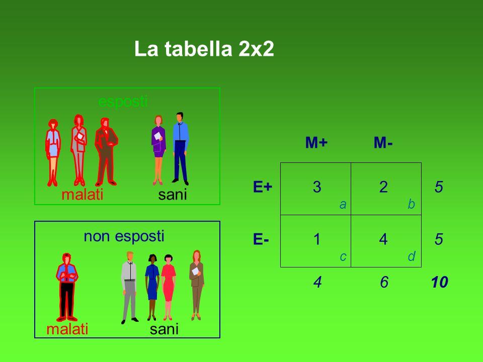 La tabella 2x2 esposti non esposti malatisani malatisani E+ E- M+M- 32 14 5 5 6410 ab cd