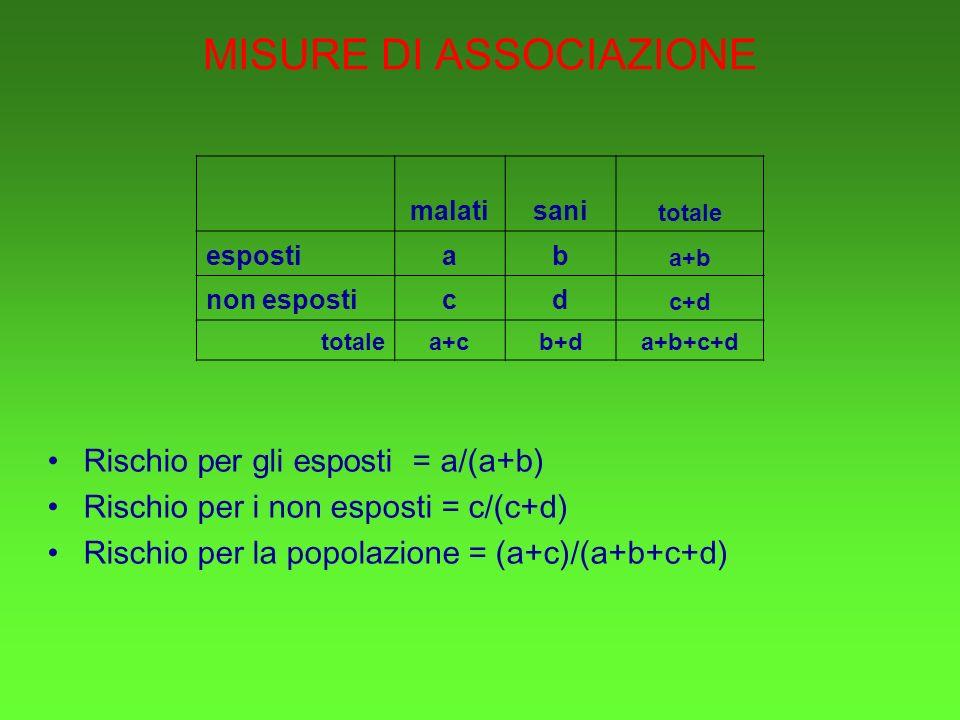 MISURE DI ASSOCIAZIONE Rischio per gli esposti = a/(a+b) Rischio per i non esposti = c/(c+d) Rischio per la popolazione = (a+c)/(a+b+c+d) malatisani totale espostiab a+b non esposticd c+d totalea+cb+da+b+c+d