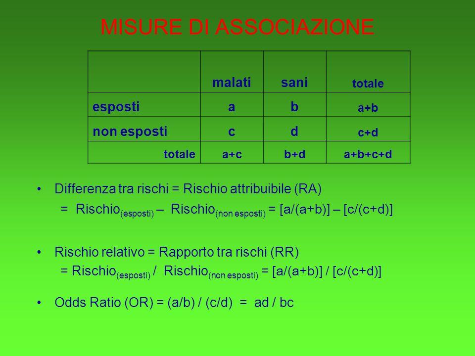 MISURE DI ASSOCIAZIONE Differenza tra rischi = Rischio attribuibile (RA) = Rischio (esposti) – Rischio (non esposti) = [a/(a+b)] – [c/(c+d)] Rischio relativo = Rapporto tra rischi (RR) = Rischio (esposti) / Rischio (non esposti) = [a/(a+b)] / [c/(c+d)] Odds Ratio (OR) = (a/b) / (c/d) = ad / bc malatisani totale espostiab a+b non esposticd c+d totalea+cb+da+b+c+d