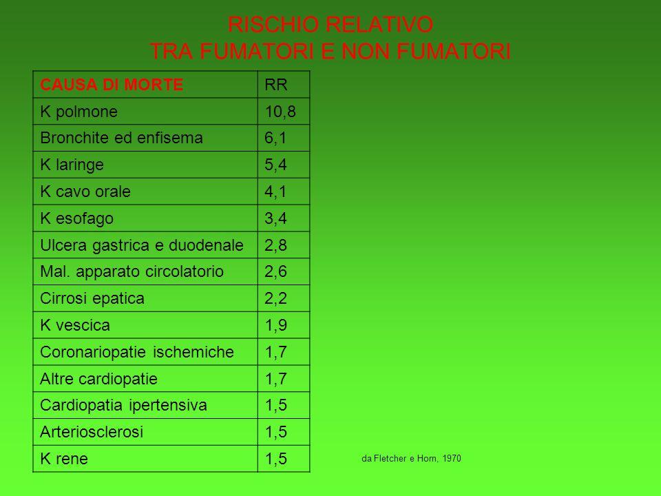 RISCHIO RELATIVO TRA FUMATORI E NON FUMATORI CAUSA DI MORTERR K polmone10,8 Bronchite ed enfisema6,1 K laringe5,4 K cavo orale4,1 K esofago3,4 Ulcera gastrica e duodenale2,8 Mal.