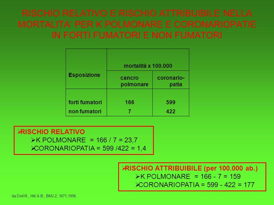 RISCHIO RELATIVO E RISCHIO ATTRIBUIBILE NELLA MORTALITA PER K POLMONARE E CORONARIOPATIE IN FORTI FUMATORI E NON FUMATORI mortalità x 100.000 Esposizione cancro polmonare coronario- patia forti fumatori166599 non fumatori7422 RISCHIO RELATIVO K POLMONARE = 166 / 7 = 23,7 CORONARIOPATIA = 599 /422 = 1,4 RISCHIO ATTRIBUIBILE (per 100.000 ab.) K POLMONARE = 166 - 7 = 159 CORONARIOPATIA = 599 - 422 = 177 da Doll R., Hill A.B., BMJ 2, 1071,1956