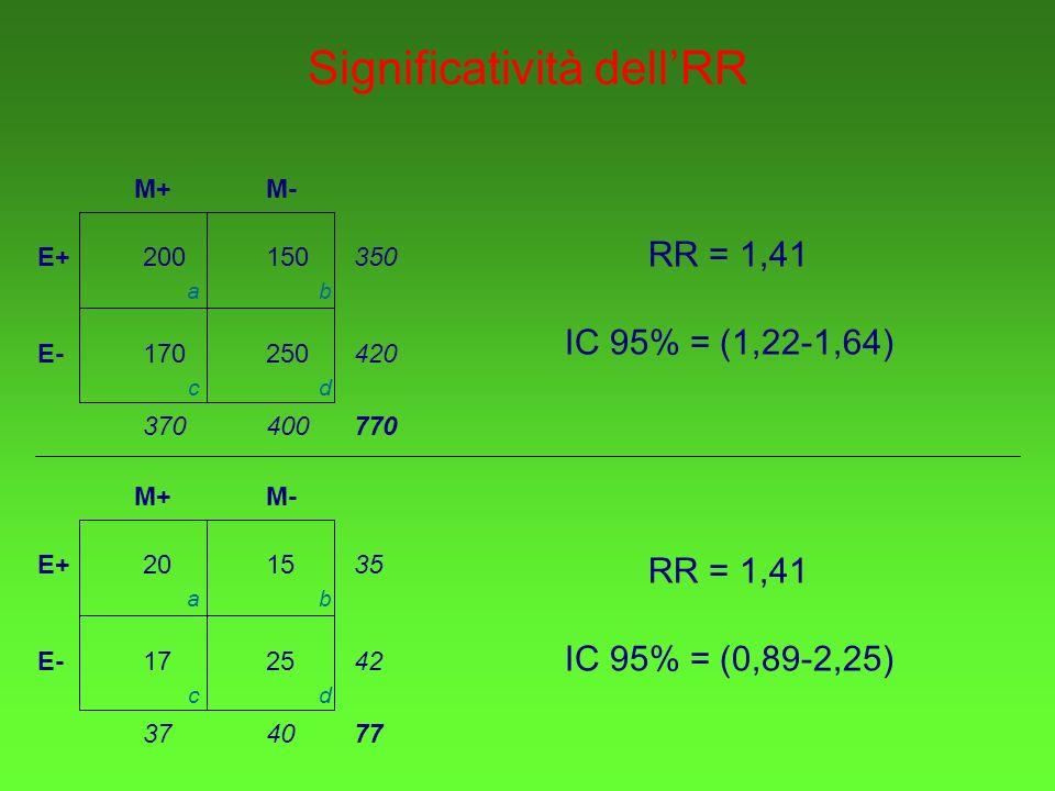 Significatività dellRR E+ E- M+M- 200150 170250 350 420 400370770 ab cd E+ E- M+M- 2015 1725 35 42 403777 ab cd RR = 1,41 IC 95% = (1,22-1,64) RR = 1,41 IC 95% = (0,89-2,25)