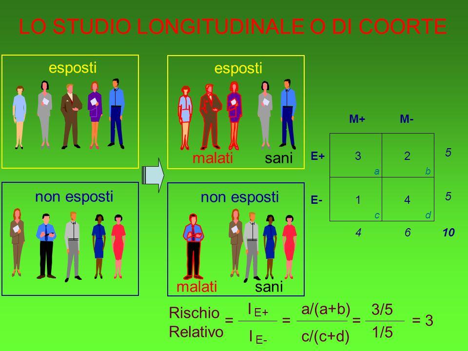 esposti non esposti esposti malatisani non esposti malatisani LO STUDIO LONGITUDINALE O DI COORTE 4 E+ E- M+M- 32 1 5 5 6410 ab cd Rischio Relativo I E+ I E- 3/5 1/5 = 3= a/(a+b) = c/(c+d) =
