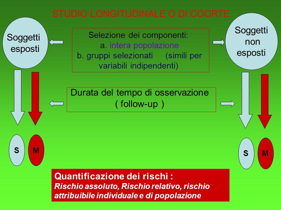 STUDIO LONGITUDINALE O DI COORTE Soggetti esposti Soggetti non esposti S S Selezione dei componenti: a.
