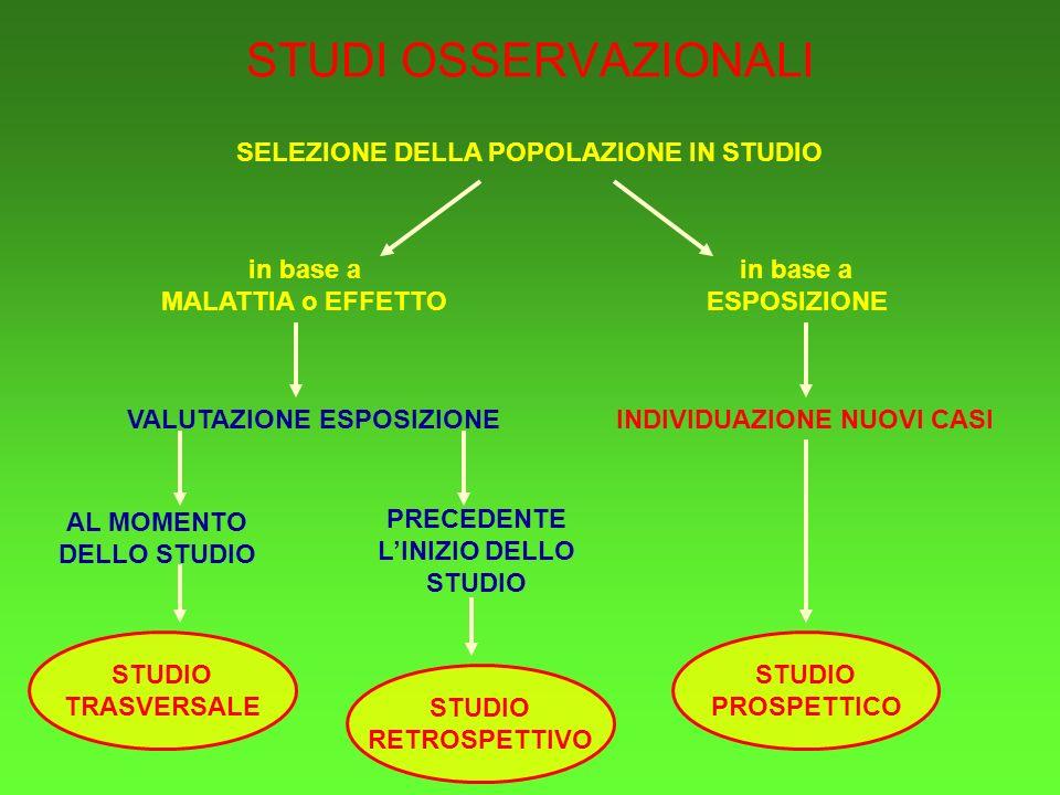 STUDI OSSERVAZIONALI SELEZIONE DELLA POPOLAZIONE IN STUDIO in base a ESPOSIZIONE in base a MALATTIA o EFFETTO VALUTAZIONE ESPOSIZIONEINDIVIDUAZIONE NUOVI CASI PRECEDENTE LINIZIO DELLO STUDIO AL MOMENTO DELLO STUDIO STUDIO PROSPETTICO STUDIO TRASVERSALE STUDIO RETROSPETTIVO