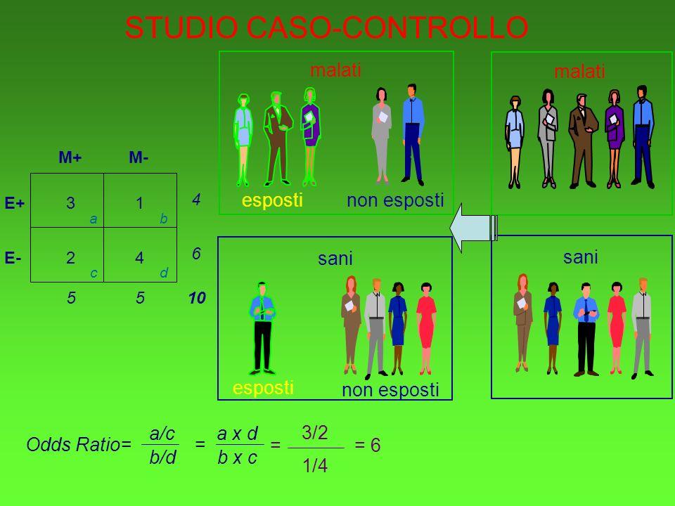 malati sani espostinon esposti malati esposti non esposti sani STUDIO CASO-CONTROLLO E+ E- M+M- 31 24 4 6 55 10 ab cd Odds Ratio= a/c b/d = a x d b x c 3/2 1/4 = 6=
