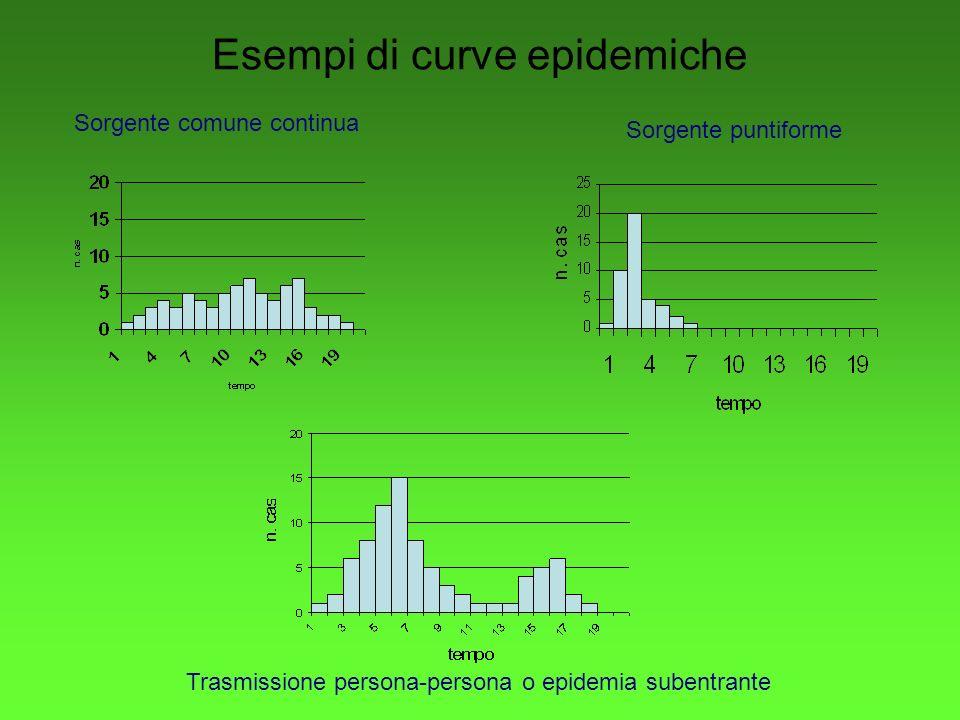 Esempi di curve epidemiche Sorgente puntiforme Sorgente comune continua Trasmissione persona-persona o epidemia subentrante