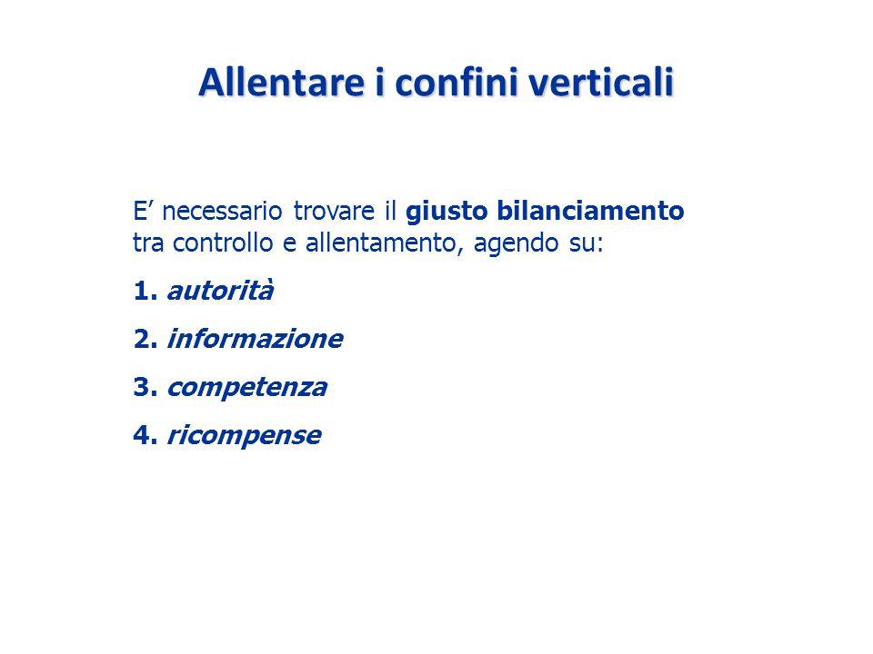 Allentare i confini verticali E necessario trovare il giusto bilanciamento tra controllo e allentamento, agendo su: 1.