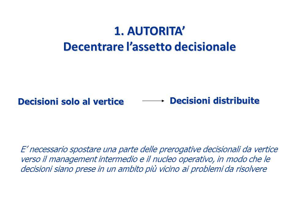 1. AUTORITA Decentrare lassetto decisionale Decisioni solo al vertice Decisioni distribuite E necessario spostare una parte delle prerogative decision