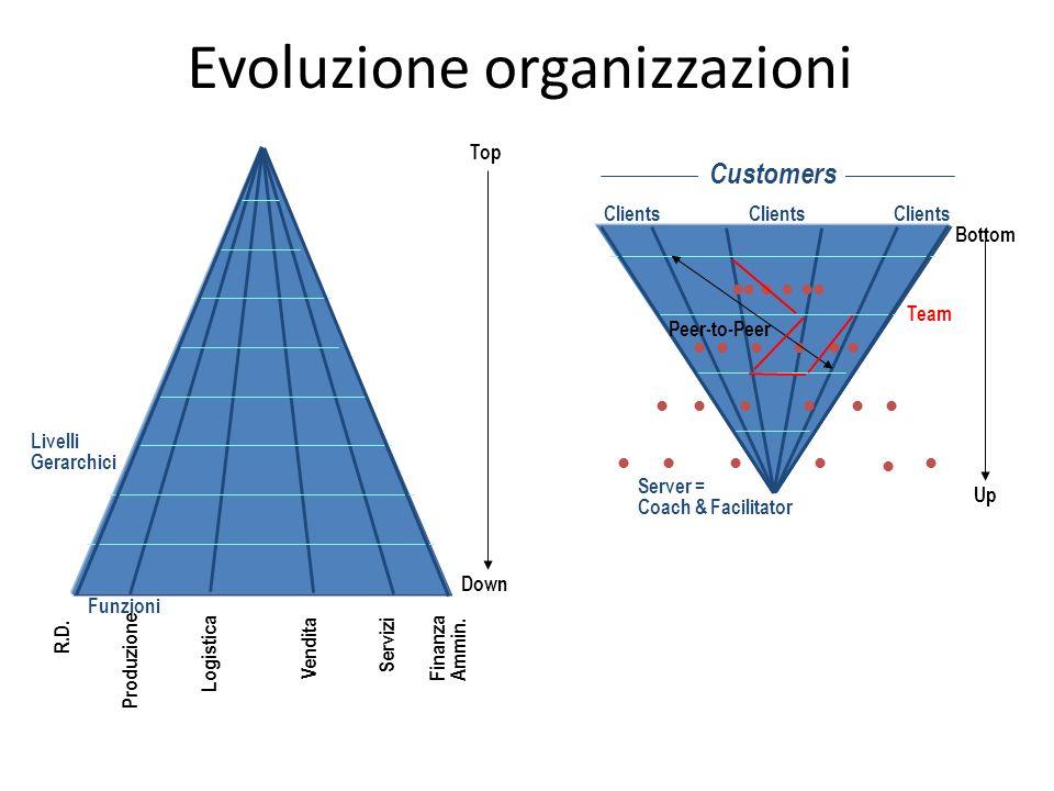 Evoluzione organizzazioni Bottom Up Clients Server = Coach & Facilitator Peer-to-Peer Customers Team Funzioni Livelli Gerarchici R.D.