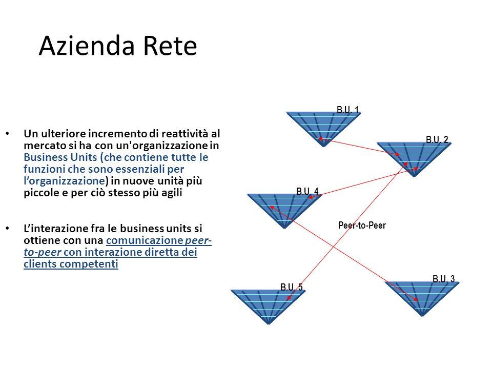 Azienda Rete Un ulteriore incremento di reattività al mercato si ha con un organizzazione in Business Units (che contiene tutte le funzioni che sono essenziali per lorganizzazione) in nuove unità più piccole e per ciò stesso più agili Linterazione fra le business units si ottiene con una comunicazione peer- to-peer con interazione diretta dei clients competenti Peer-to-Peer B.U.