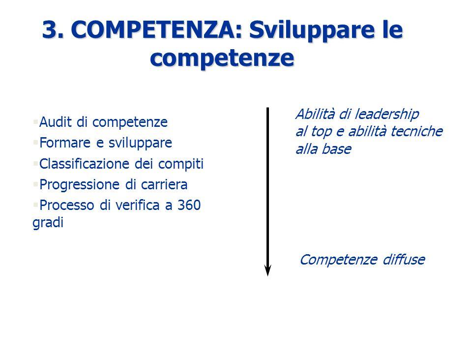 §Audit di competenze §Formare e sviluppare §Classificazione dei compiti §Progressione di carriera §Processo di verifica a 360 gradi 3.