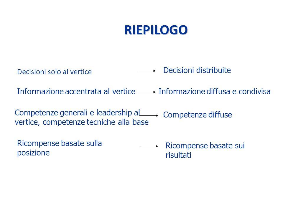 RIEPILOGO Decisioni solo al vertice Decisioni distribuite Informazione accentrata al verticeInformazione diffusa e condivisa Competenze generali e leadership al vertice, competenze tecniche alla base Competenze diffuse Ricompense basate sulla posizione Ricompense basate sui risultati