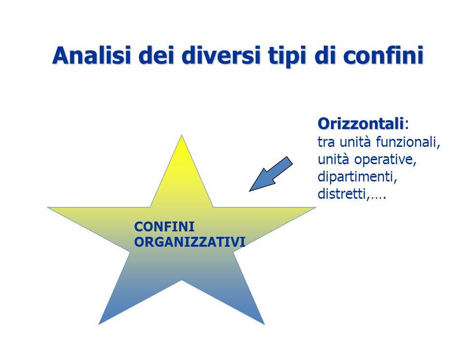 Analisi dei diversi tipi di confini Orizzontali Orizzontali: tra unità funzionali, unità operative, dipartimenti, distretti,….